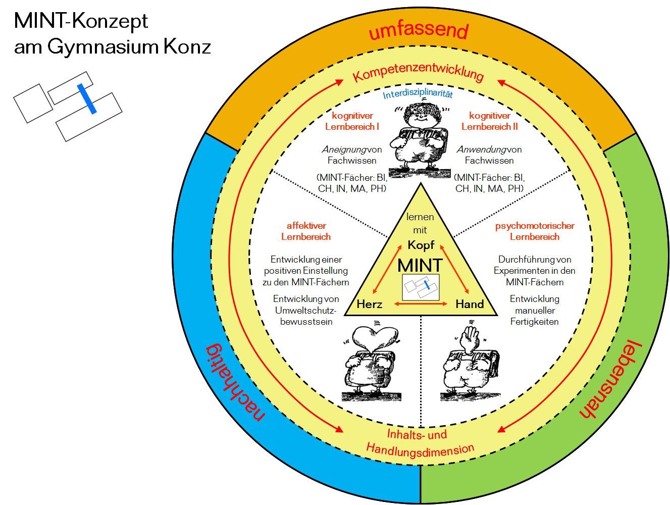 Abbildungen zum ganzheitlichen Lernen - MINT-Fächer