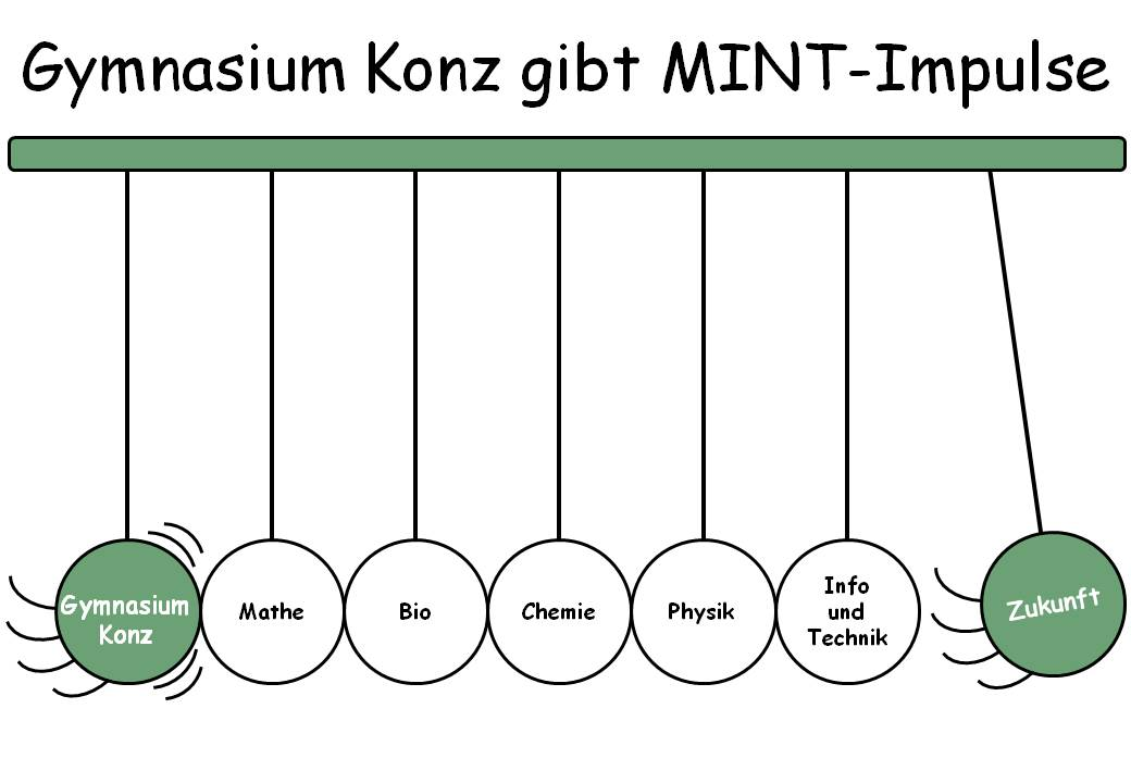 Gymnasium Konz, MINT-Impulse