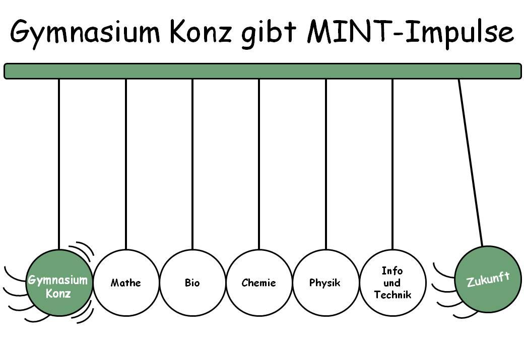 Gymnasium Konz, MINT-Impulse
